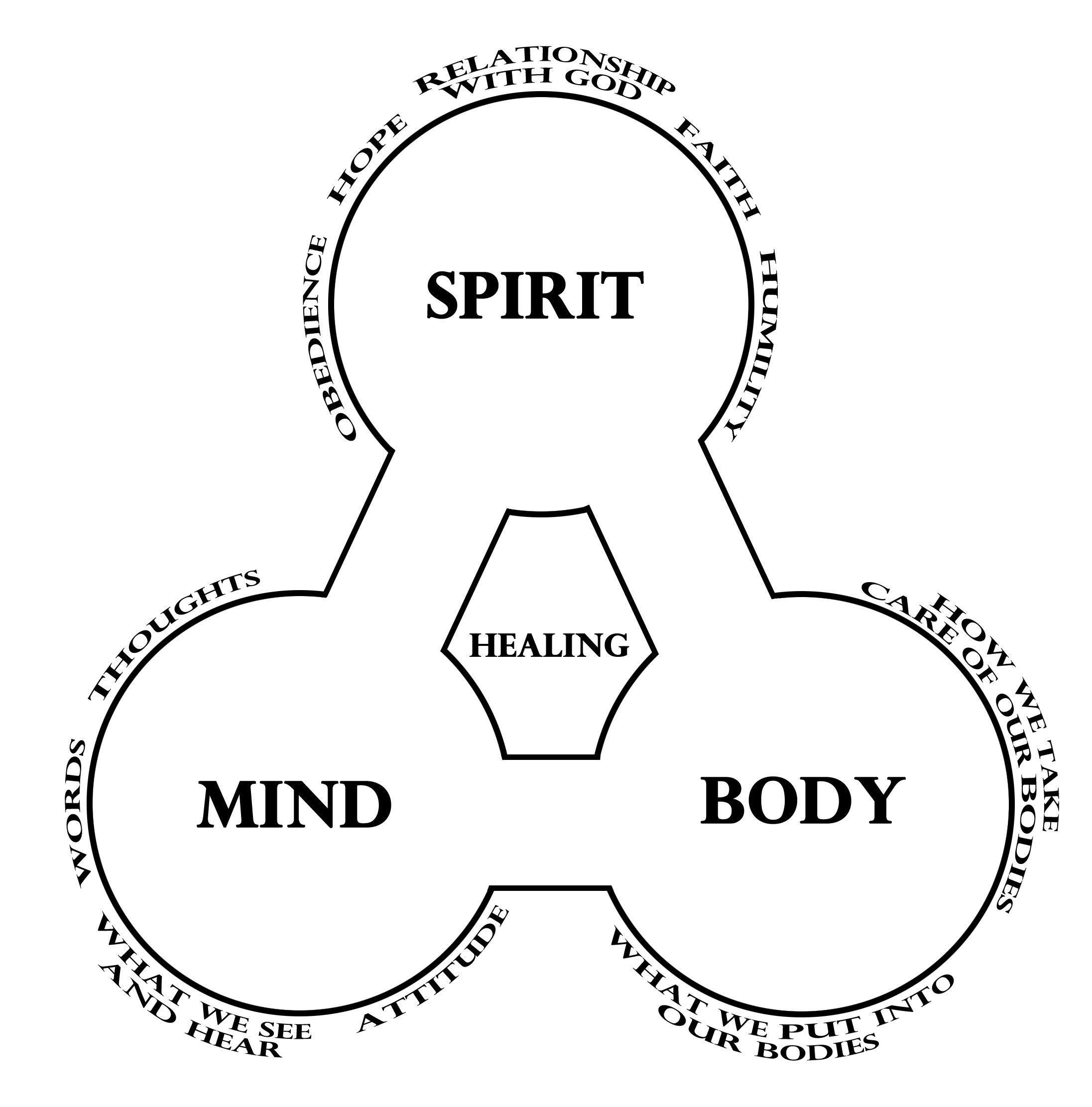 Soul Body Spirit
