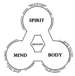 mind-body-spirit-chart2